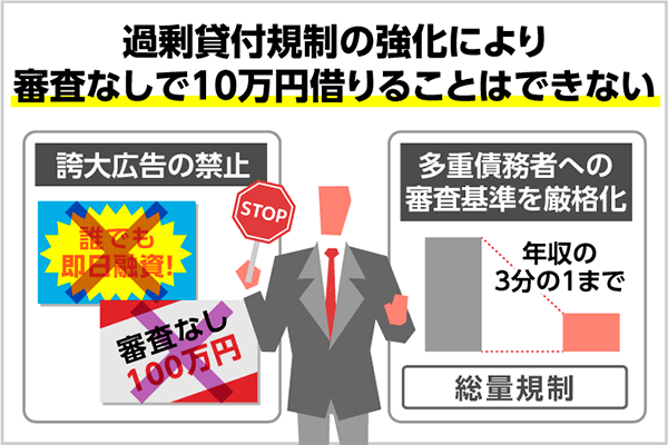 審査なしで10万円借りることはできない